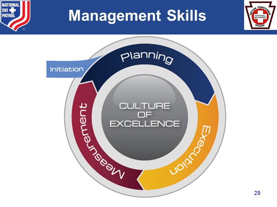BRADY Management Skills 29