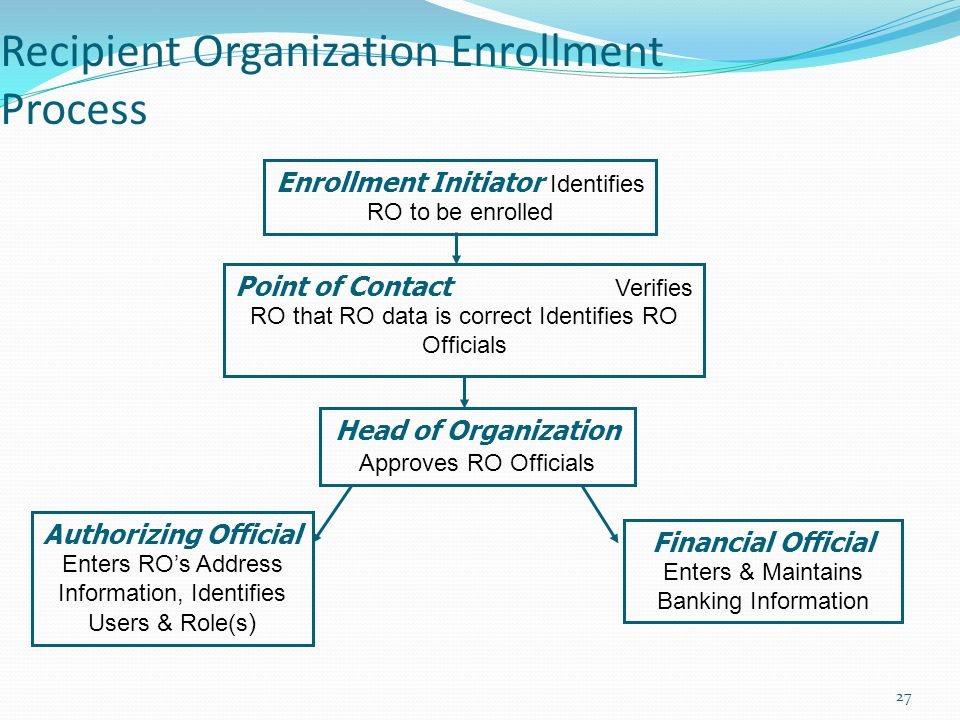Recipient Organization Enrollment Process Enrollment Initiator Identifies RO to be enrolled Point of Contact Verifies RO that RO data is correct Ident