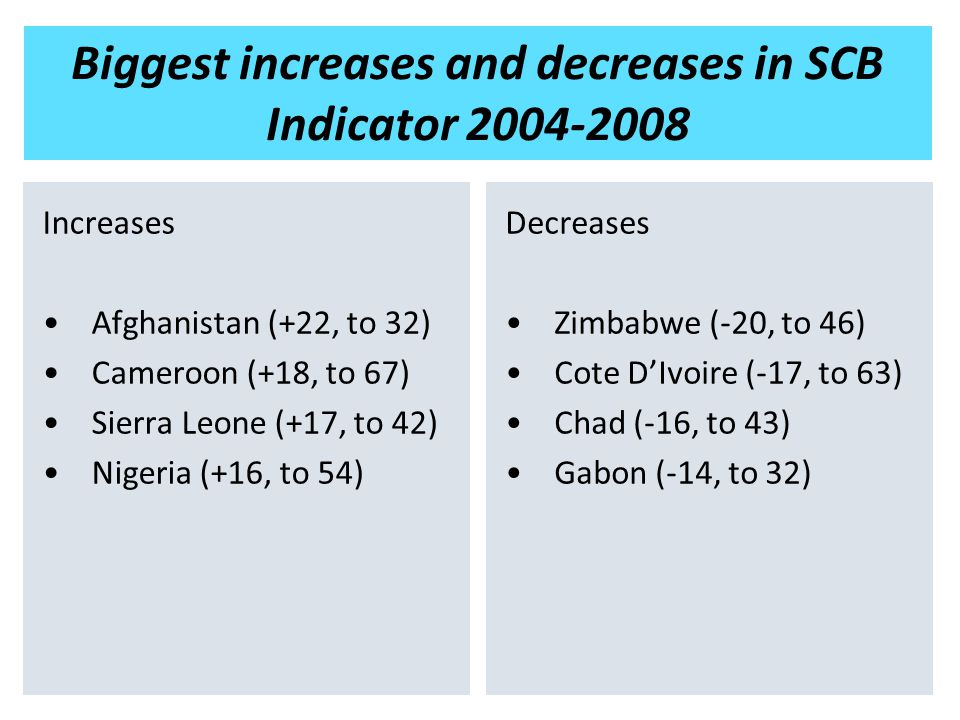 Biggest increases and decreases in SCB Indicator 2004-2008 Increases Afghanistan (+22, to 32) Cameroon (+18, to 67) Sierra Leone (+17, to 42) Nigeria (+16, to 54) Decreases Zimbabwe (-20, to 46) Cote D'Ivoire (-17, to 63) Chad (-16, to 43) Gabon (-14, to 32)