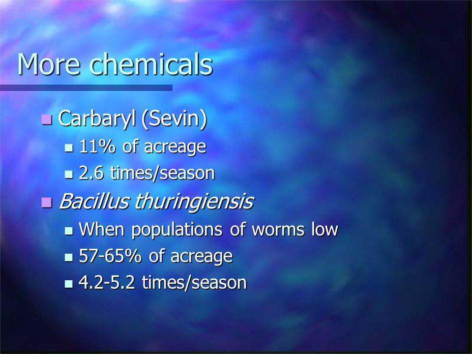 More chemicals Carbaryl (Sevin) Carbaryl (Sevin) 11% of acreage 11% of acreage 2.6 times/season 2.6 times/season Bacillus thuringiensis Bacillus thuri