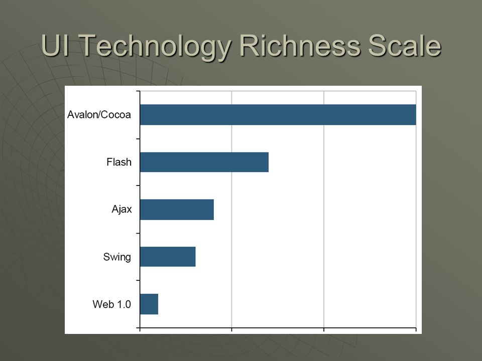 UI Technology Richness Scale