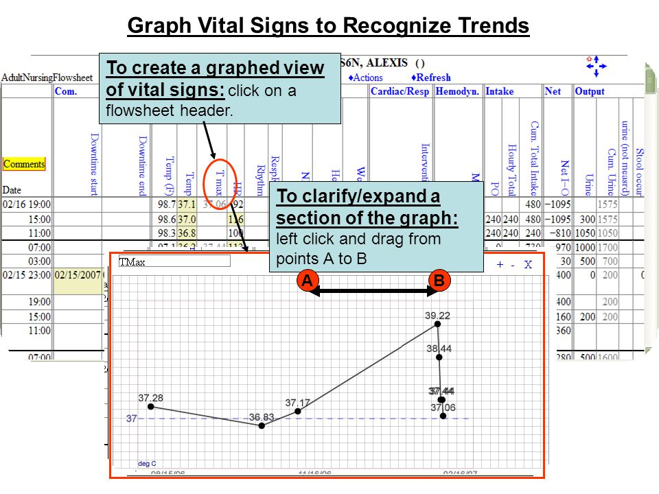 Graph Vital Signs to Recognize Trends To create a graphed view of vital signs: click on a flowsheet header. To clarify/expand a section of the graph: