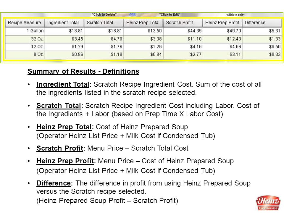 Summary of Results - Definitions Ingredient Total: Scratch Recipe Ingredient Cost. Sum of the cost of all the ingredients listed in the scratch recipe