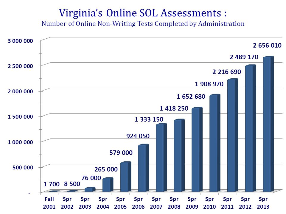 Virginia's Online SOL Assessments : Number of Online Non-Writing Tests Completed by Administration