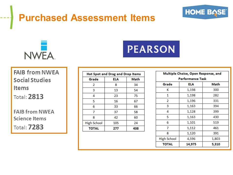 Purchased Assessment Items FAIB from NWEA Social Studies Items Total: 2813 FAIB from NWEA Science Items Total: 7283