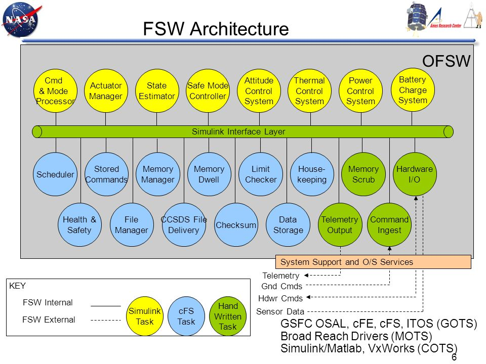 6 FSW Architecture Cmd & Mode Processor Actuator Manager State Estimator Safe Mode Controller Attitude Control System Thermal Control System Power Control System Scheduler Limit Checker Stored Commands Memory Scrub Memory Manager Memory Dwell Hardware I/O Health & Safety Data Storage File Manager Telemetry Output CCSDS File Delivery Checksum Command Ingest House- keeping Simulink Interface Layer Telemetry Gnd Cmds Sensor Data Hdwr Cmds OFSW System Support and O/S Services Battery Charge System FSW Internal FSW External Simulink Task cFS Task Hand Written Task KEY GSFC OSAL, cFE, cFS, ITOS (GOTS) Broad Reach Drivers (MOTS) Simulink/Matlab, VxWorks (COTS)
