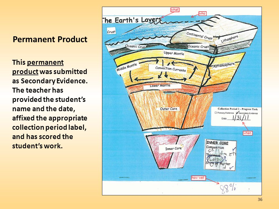 Permanent Product This permanent product was submitted as Secondary Evidence.