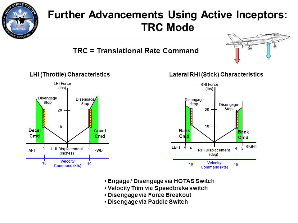 Further Advancements Using Active Inceptors: TRC Mode TRC = Translational Rate Command Engage / Disengage via HOTAS Switch Velocity Trim via Speedbrak