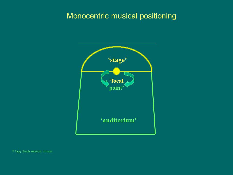 'focal point' 'stage' 'auditorium' Monocentric musical positioning P Tagg: Simple semiotics of music