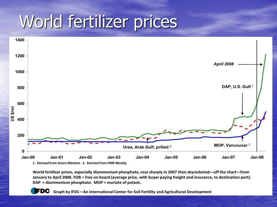 World fertilizer prices