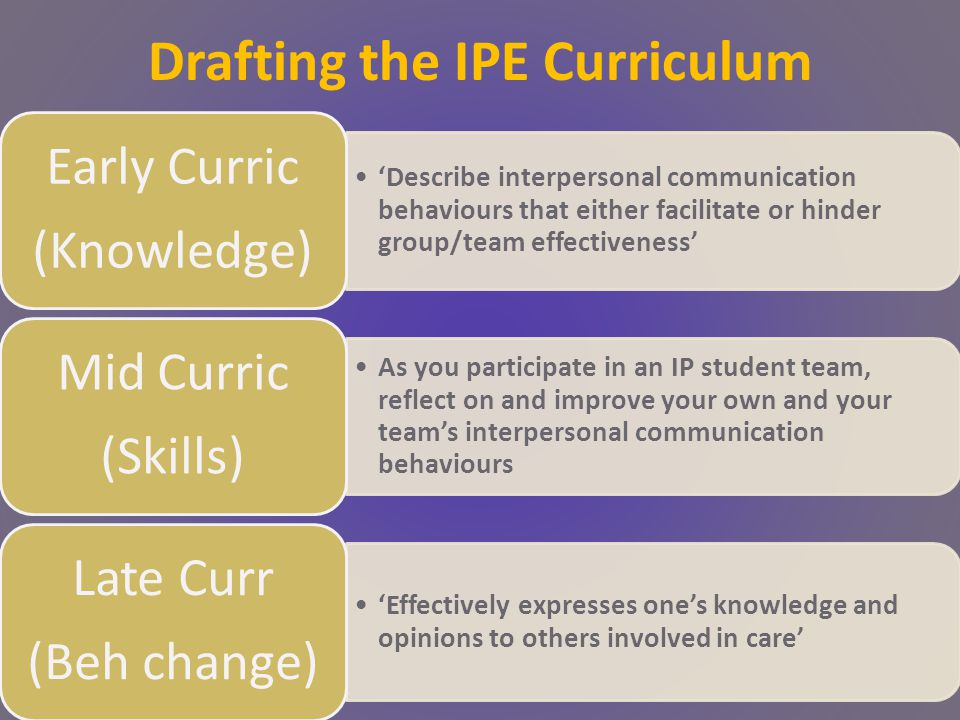 Drafting the IPE Curriculum 'Describe interpersonal communication behaviours that either facilitate or hinder group/team effectiveness' Early Curric (Knowledge) As you participate in an IP student team, reflect on and improve your own and your team's interpersonal communication behaviours Mid Curric (Skills) 'Effectively expresses one's knowledge and opinions to others involved in care' Late Curr (Beh change)