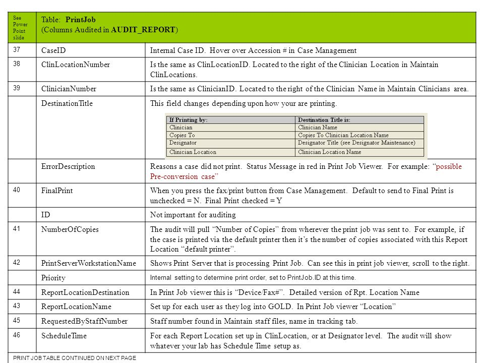 See Power Point slide Table: PrintJob (Columns Audited in AUDIT_REPORT) 37 CaseID Internal Case ID.