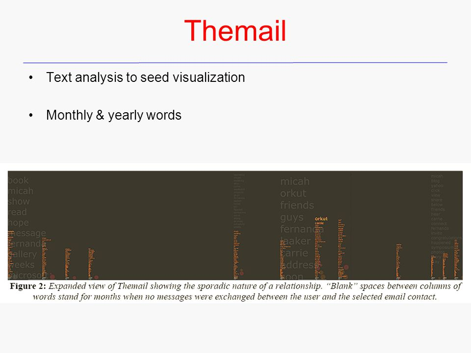 Themail Text analysis to seed visualization Monthly & yearly words