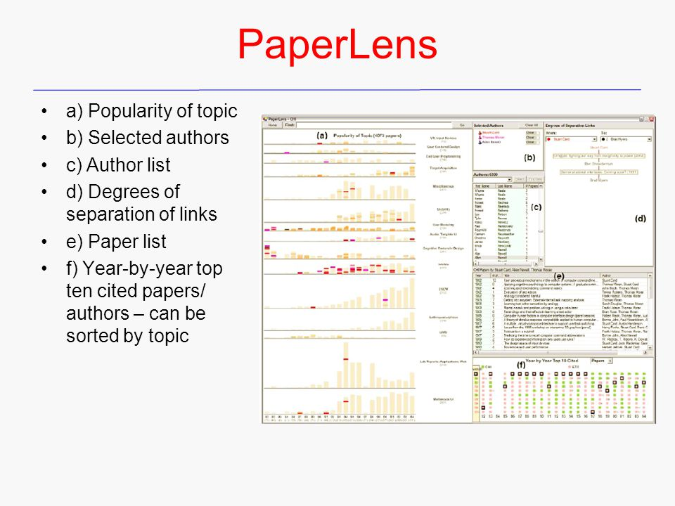 PaperLens a) Popularity of topic b) Selected authors c) Author list d) Degrees of separation of links e) Paper list f) Year-by-year top ten cited papers/ authors – can be sorted by topic