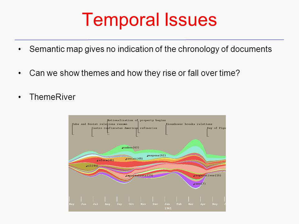 Temporal Issues Semantic map gives no indication of the chronology of documents Can we show themes and how they rise or fall over time.