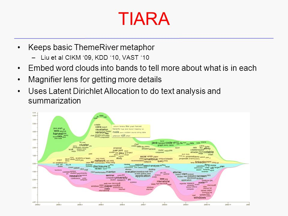 TIARA Keeps basic ThemeRiver metaphor –Liu et al CIKM '09, KDD '10, VAST '10 Embed word clouds into bands to tell more about what is in each Magnifier lens for getting more details Uses Latent Dirichlet Allocation to do text analysis and summarization