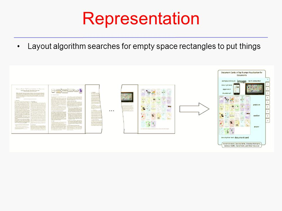 Representation Layout algorithm searches for empty space rectangles to put things