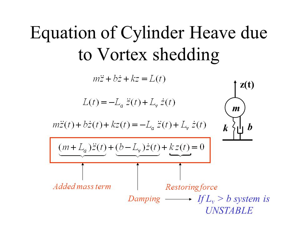 Equation of Cylinder Heave due to Vortex shedding Added mass term Damping If L v > b system is UNSTABLE k b m z(t) Restoring force