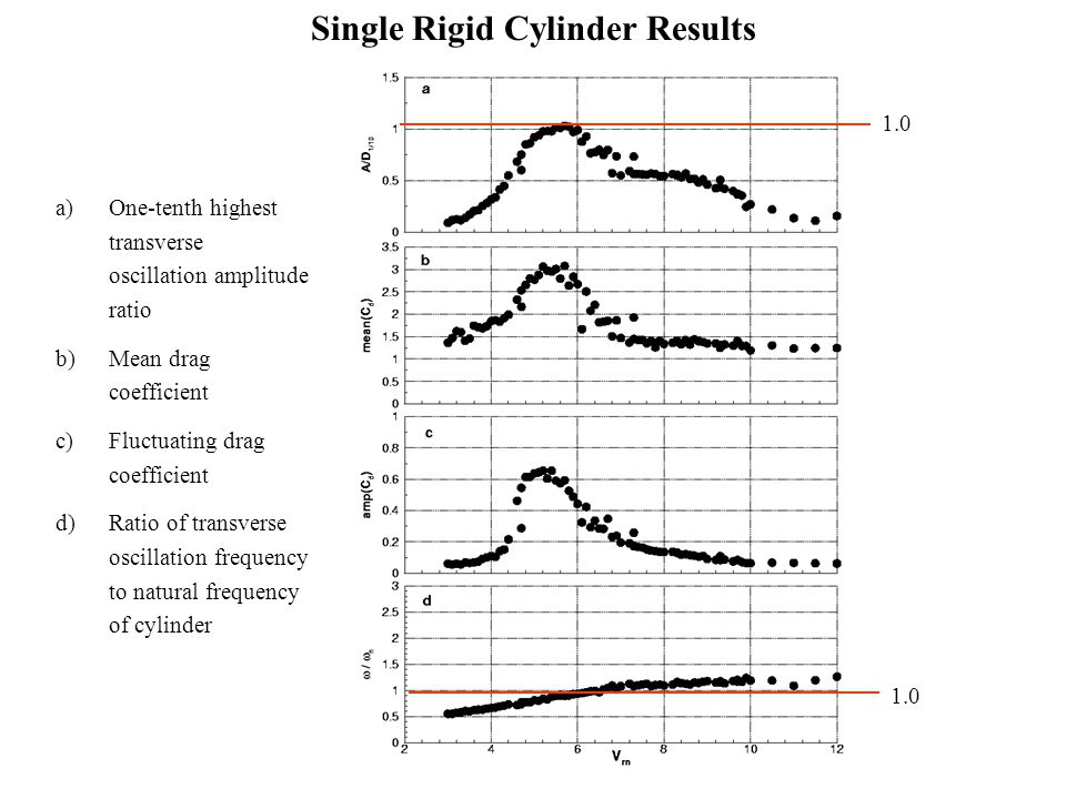 Single Rigid Cylinder Results a)One-tenth highest transverse oscillation amplitude ratio b)Mean drag coefficient c)Fluctuating drag coefficient d)Rati
