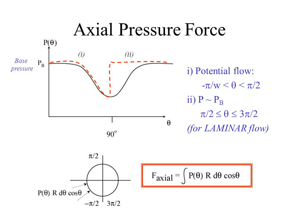 Axial Pressure Force i) Potential flow: -  /w <  <  /2 ii) P ~ P B  /2    3  /2 (for LAMINAR flow) Base pressure (i)(ii)
