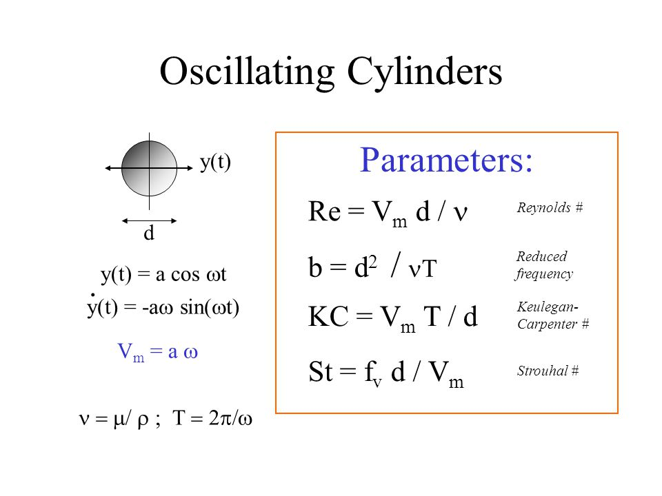 Oscillating Cylinders d y(t) y(t) = a cos  t Parameters: Re = V m d / V m = a  y(t) = -a  sin(  t). b = d 2 / T KC = V m T / d St = f v d / V m 