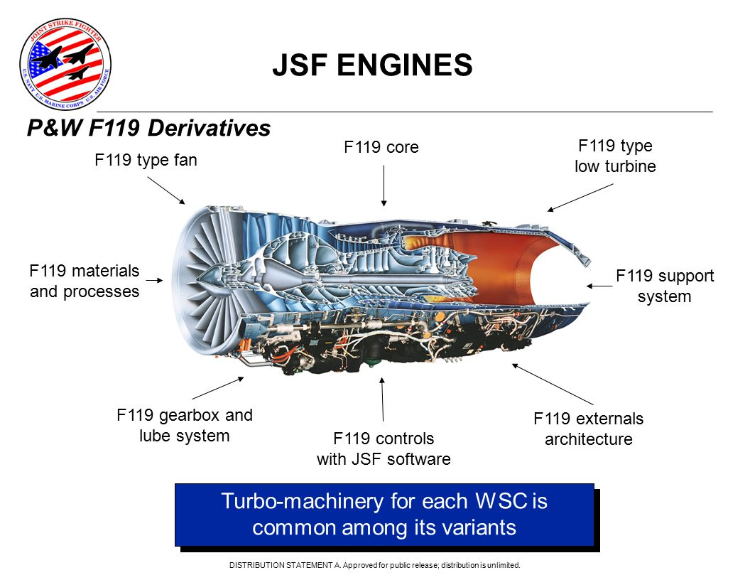 JSF ENGINES F119 core F119 type low turbine Turbo-machinery for each WSC is common among its variants F119 type fan F119 materials and processes F119 support system F119 externals architecture F119 controls with JSF software F119 gearbox and lube system P&W F119 Derivatives DISTRIBUTION STATEMENT A.