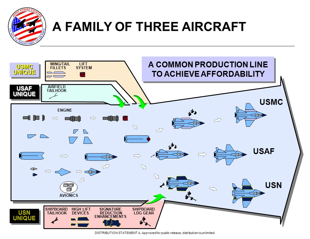 A FAMILY OF THREE AIRCRAFT USMC USN USAF SHIPBOARD HIGH LIFT SIGNATURE SHIPBOARD TAILHOOK DEVICES REDUCTION LDG GEAR ENHANCEMENTS WING/TAIL LIFT FILLETS SYSTEM AIRFIELD TAILHOOK AVIONICS ENGINE A COMMON PRODUCTION LINE TO ACHIEVE AFFORDABILITY A COMMON PRODUCTION LINE TO ACHIEVE AFFORDABILITY USAFUNIQUEUSAFUNIQUE USMCUNIQUEUSMCUNIQUE USN UNIQUE USN UNIQUE DISTRIBUTION STATEMENT A.