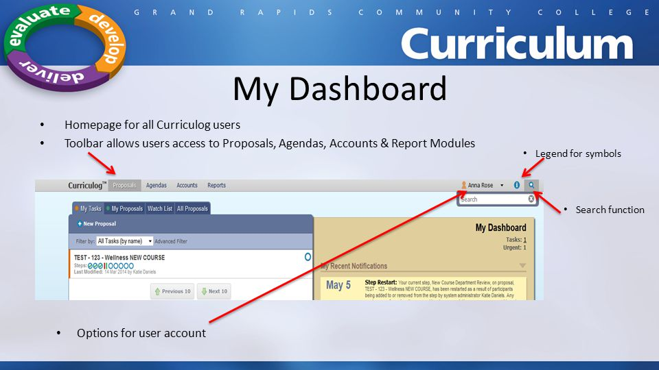 My Dashboard Homepage for all Curriculog users Toolbar allows users access to Proposals, Agendas, Accounts & Report Modules Options for user account Search function Legend for symbols