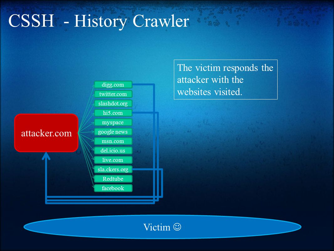 CSSH - History Crawler attacker.com digg.com twitter.com slashdot.org hi5.com myspace google news msn.com del.icio.us live.com sla.ckers.org Redtube facebook The victim responds the attacker with the websites visited.