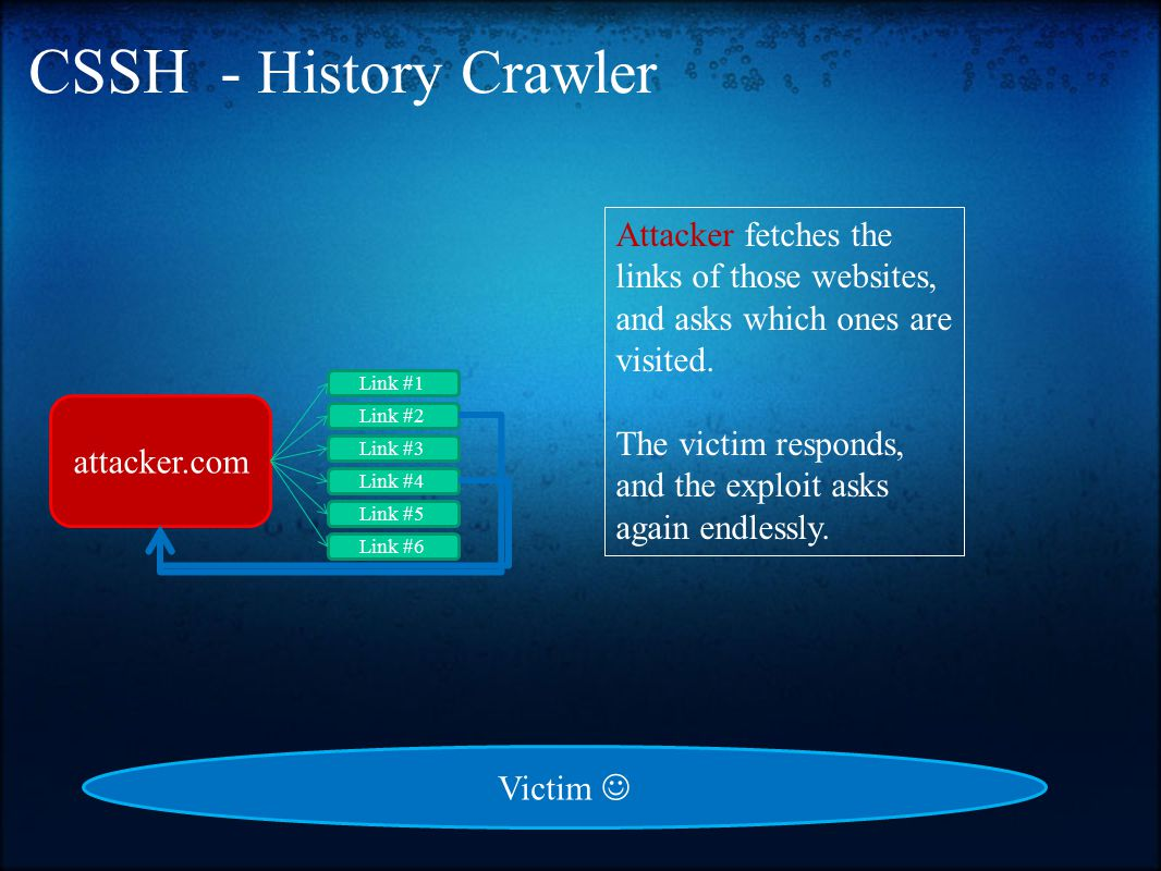 CSSH - History Crawler attacker.com Link #1 Link #2 Link #3 Link #4 Link #5 Link #6 Attacker fetches the links of those websites, and asks which ones are visited.