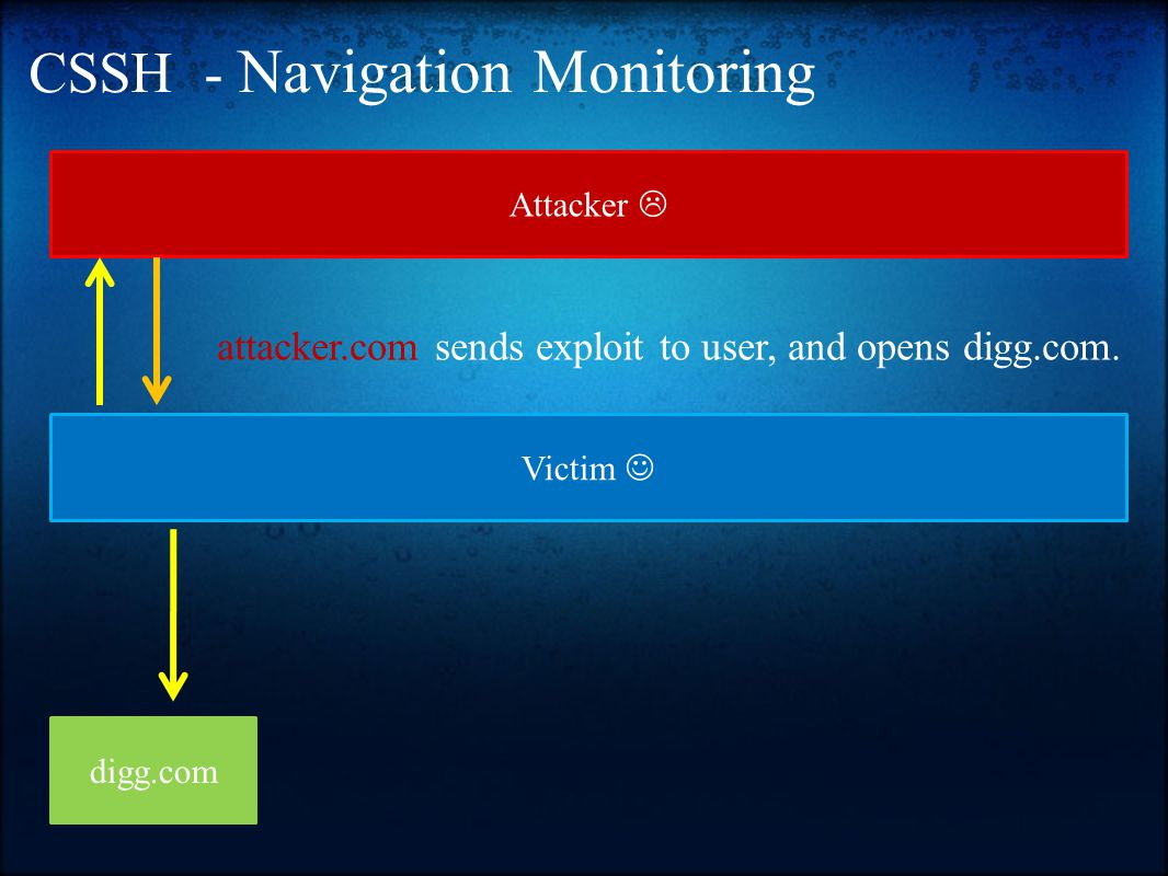 CSSH - Navigation Monitoring Victim Attacker  digg.com attacker.com sends exploit to user, and opens digg.com.