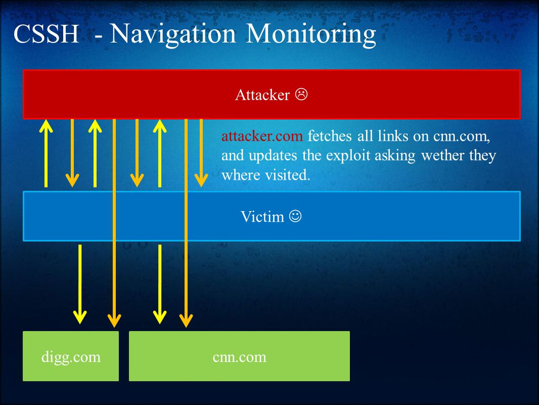 CSSH - Navigation Monitoring Victim Attacker  attacker.com fetches all links on cnn.com, and updates the exploit asking wether they where visited.