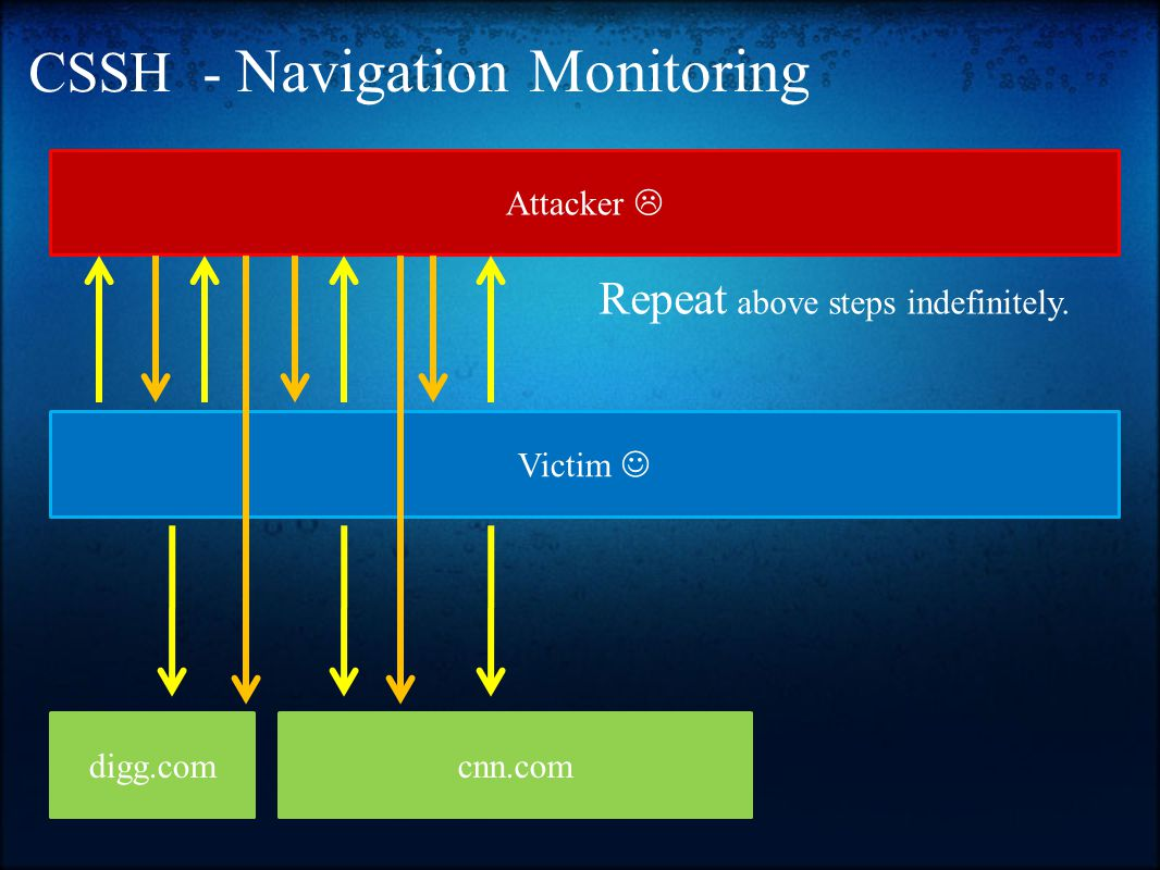 CSSH - Navigation Monitoring Victim Attacker  Repeat above steps indefinitely. digg.comcnn.com