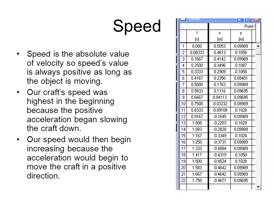 Speed Speed is the absolute value of velocity so speed's value is always positive as long as the object is moving.