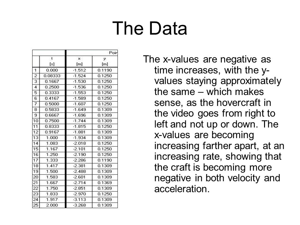 The Data The x-values are negative as time increases, with the y- values staying approximately the same – which makes sense, as the hovercraft in the video goes from right to left and not up or down.