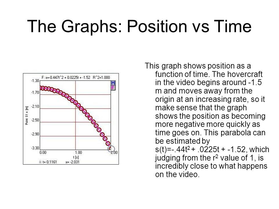 The Graphs: Position vs Time This graph shows position as a function of time.