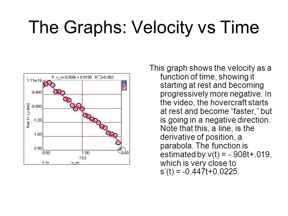 The Graphs: Velocity vs Time This graph shows the velocity as a function of time, showing it starting at rest and becoming progressively more negative.