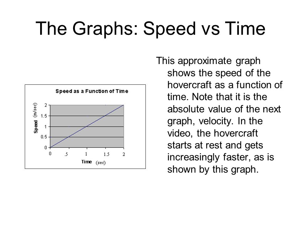 The Graphs: Speed vs Time This approximate graph shows the speed of the hovercraft as a function of time.
