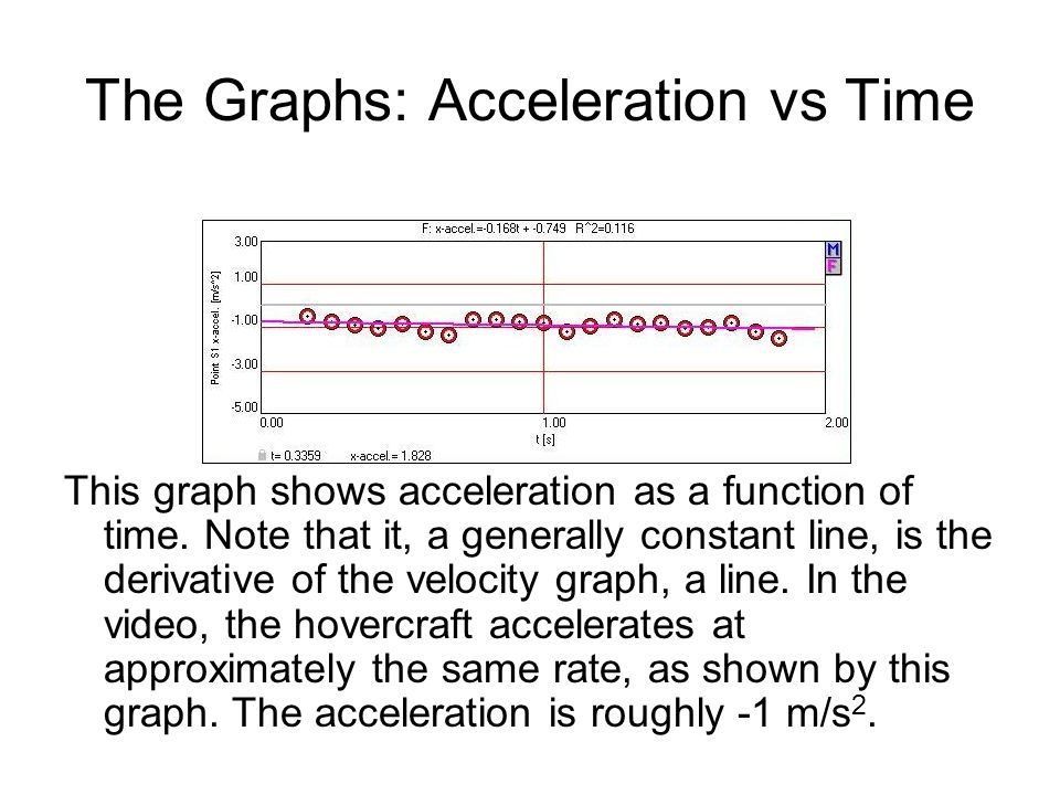 The Graphs: Acceleration vs Time This graph shows acceleration as a function of time.