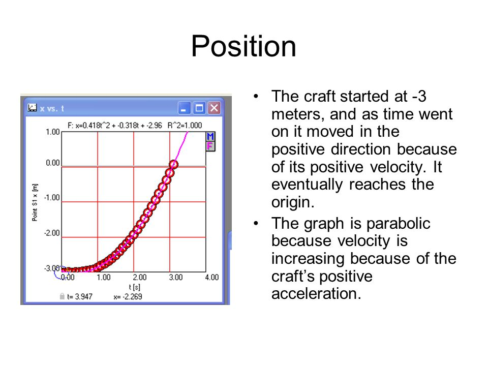 Position The craft started at -3 meters, and as time went on it moved in the positive direction because of its positive velocity.