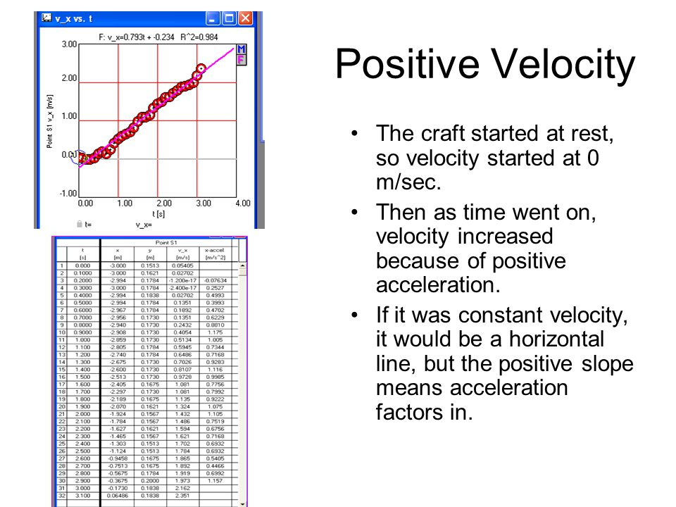 Positive Velocity The craft started at rest, so velocity started at 0 m/sec.