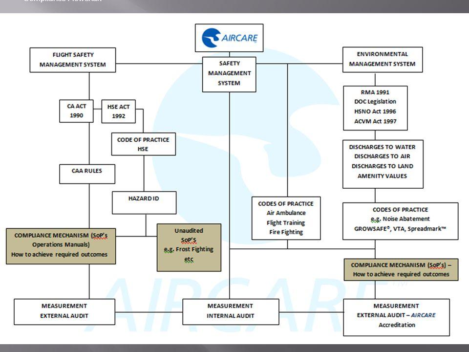 Compliance Flowchart