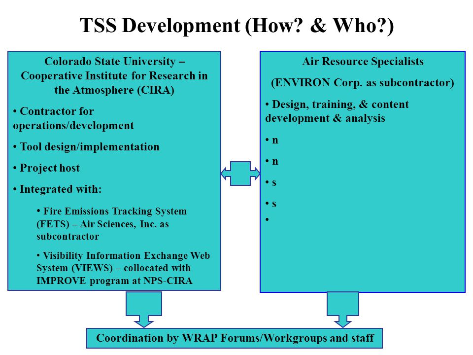 TSS Development (How? & Who?) Colorado State University – Cooperative Institute for Research in the Atmosphere (CIRA) Contractor for operations/develo