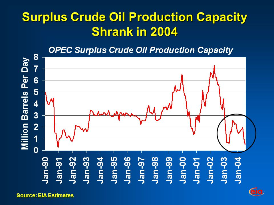 Surplus Crude Oil Production Capacity Shrank in 2004 Source: EIA Estimates