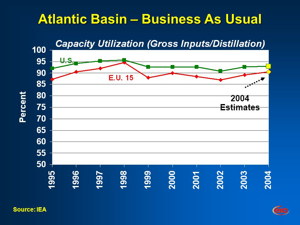 Atlantic Basin – Business As Usual Source: IEA 2004 Estimates