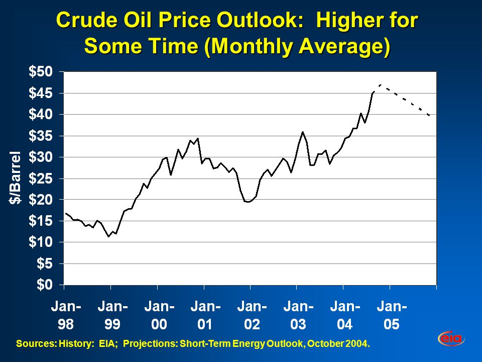 Crude Oil Price Outlook: Higher for Some Time (Monthly Average) Sources: History: EIA; Projections: Short-Term Energy Outlook, October 2004.