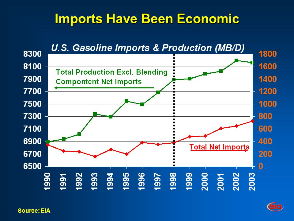 Imports Have Been Economic Source: EIA