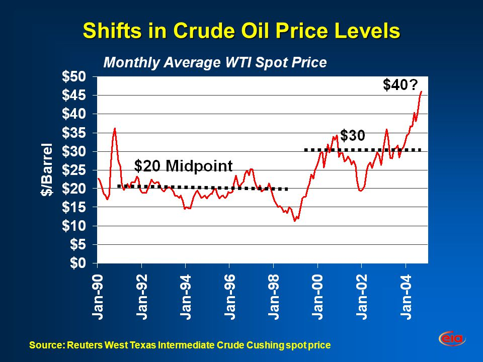 Shifts in Crude Oil Price Levels Source: Reuters West Texas Intermediate Crude Cushing spot price