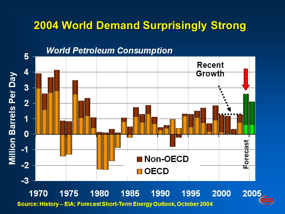 2004 World Demand Surprisingly Strong Recent Growth Source: History – EIA; Forecast Short-Term Energy Outlook, October 2004