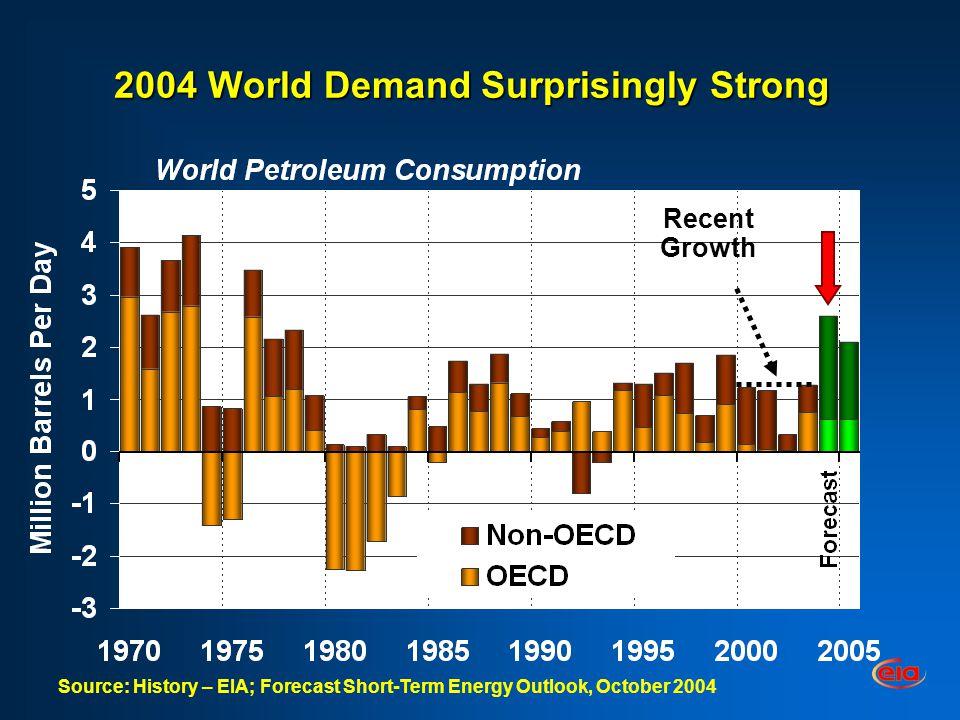 Refining Capacity Surplus Shrinking Creating Short-Term Challenge Gross Inputs Operable Capacity Source: EIA